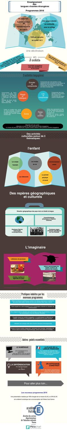 Untitled Infographic | Piktochart Infographic Editor