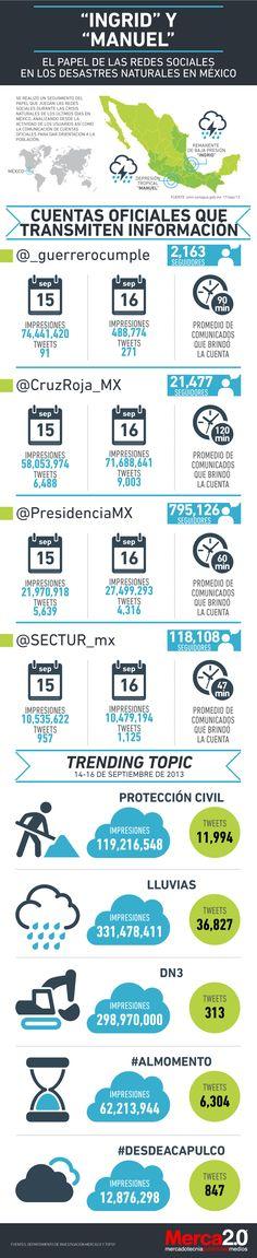"""En los últimos días diferentes estados de la república Mexicana se han visto afectados por los huracanes """"Ingrid"""" y """"Manuel"""". De acuerdo con el Gobierno Federal las lluvias del fin de semana han af..."""