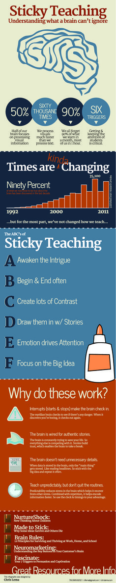 """Sticky Teaching"" - Smart Teaching, understanding what a brain can't ignore (infographic, from Chris Lema) these verses! All year I've been trying to study and mimic how Jesus, the Great Teacher, taught. Good reminder for me! Brain Based Learning, Whole Brain Teaching, Visual Learning, Teaching Strategies, Teaching Tips, Teaching Techniques, Classroom Organization, Classroom Management, Formation Continue"