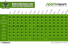 As we go through these changes remain knowledgeable on the current Medical Marijuana Laws, their guidelines and spread knowledge. Hydroponic Farming, Hydroponic Growing, Hydroponics, Photosynthesis, Medical Marijuana, Ways To Save Money, Enough Is Enough, How To Run Longer, Law