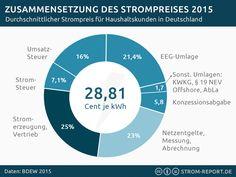 Infografik Zusammensetzung der Strompreise Statistik #infographic #energy #price #germany
