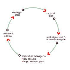 Nous nous engageons à mettre en œuvre notre stratégie en veillant à atteindre nos objectifs ambitieux de développement durable.