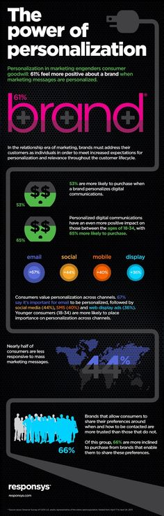 The Power of #Personalization  www.digitalinformationworld.com