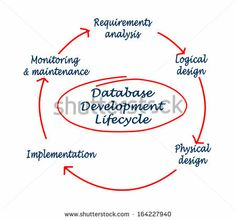 Find Database Development Lifecycle stock images in HD and millions of other royalty-free stock photos, illustrations and vectors in the Shutterstock collection. Database Design, Career, Royalty Free Stock Photos, Technology, Learning, Illustration, Tech, Carrera, Tecnologia