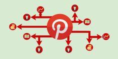 Cómo puede sacarle provecho tu empresa a #Pinterest #socialmedia #pymes #marketingdigital
