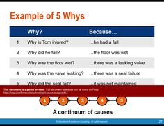 Excellent - Root cause analysis and problem solving methodology