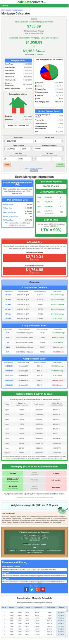 Mortgage Calculator With Amortization Schedule In Excel Templates