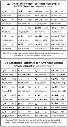 Image result for American English phonemes