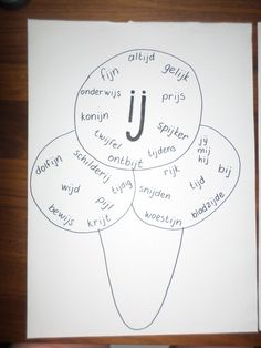 Examples of Dutch words that are spelled with the letter combo ~ij~ Creative Teaching, Teaching Kids, Learn Dutch, Dutch Words, Dutch Language, Summer Crafts For Kids, Classroom Displays, Best Teacher, Speech And Language