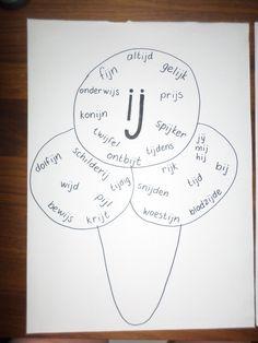 """kern 3 - woorden met """"ij"""" (zie ook kern 6 - woorden met """"ei"""")"""
