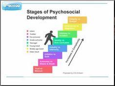 Erickson's Psychosocial Theory of Human Development #NursingFundamentals #NCLEX #HumanDevelopment