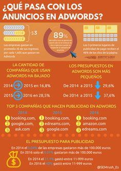"""""""Los costes de #GoogleAdwords caen en 2016"""" @semrush_es #Google #Adwords #marketing #comunicacion #publicidad #infografia"""