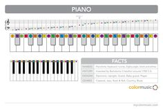 How to play the piano in ColorMusic.