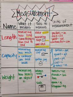 Measurement anchor chart - Celcius To Farenheit Conversion - Convert unit straight away. Teaching Measurement, Measurement Activities, Teaching Math, Math Enrichment, Teaching Strategies, Math Activities, Teaching Ideas, Math Charts, Math Anchor Charts