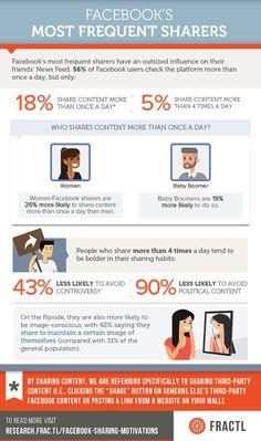 Qu'est-ce qui motive le partage de contenu sur Facebook ?