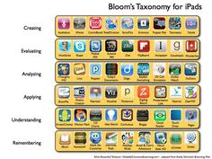 Today, we're looking at some apps and web tools that address the Bloom's taxonomy objectives - helping bring Mr. Bloom into the 21st century.