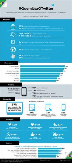 97% dos usuários brasileiros do Twitter assistem TV todos os dias
