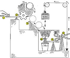 rube goldberg - Google 검색