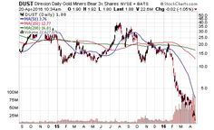 dust04202016 Stock Trading Strategies, Gold Miners, Stock Market, Knowledge, Marketing, Gold Diggers, Facts