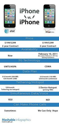 iPhone vs iPhone!