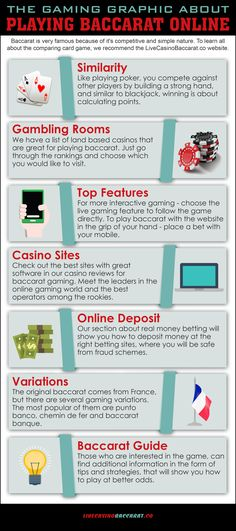 Graphical Summary on How to Play Baccarat Online