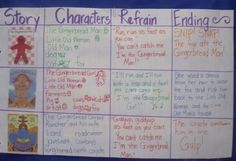 anchor charts for kindergarten | And I absolutely adore her Gingerbread Man Pie Chart! Can't wait to do ...