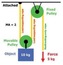 A Diagram Shows That 5 Kg Of Force Is Required To Lift A 10 Kg Object When Using Both A Fixed And Movable Pulley Pulley Lesson Science For Kids