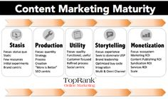 Content Marketing Strategy. In what stage is storytelling most relevant?