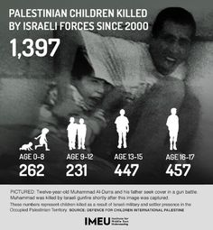 The Israeli military kills on average 1 Palestinian child every 3 days.