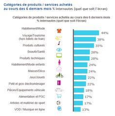 Catégories de produits et services achetés en #Ecommerce Inbound Marketing, Digital Marketing, Community Manager, France, Ecommerce, Management, Social Media, Map, Design