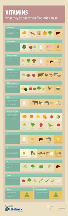 Great Health – Infographic List What's your favorite vitamin rich food? Health – Infographic List What's your favorite vitamin rich food?What's your favorite vitamin rich food? Healthy Tips, Healthy Choices, How To Stay Healthy, What Are Healthy Foods, What Are Processed Foods, Health And Nutrition, Health And Wellness, Health Fitness, Health Vitamins