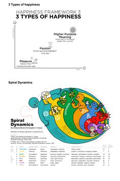 Spiral dynamics & 3 types of hapiness