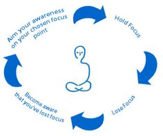 Steps of meditation -> tranquil state of mind and lowers stress.