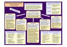 Community of practice start-up guide Wenger-Trayner Virtual Community, Community Manager, University Tips, Knowledge Management, Guided Practice, Learning Theory, Blog Online, Community Organizing, Instructional Design