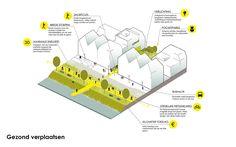posad - spatial strategies (2013): Toolbox Jaarbeursgebied, Gezonde Verstedelijking, Utrecht (NL), via posad.nl