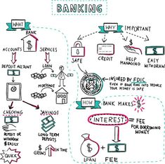 Learn Bank Financing and What is the Banking System, with these simple, visual, stress-saving financial tips from Napkin Finance. Teaching Economics, Economics Lessons, Accounting Basics, Accounting And Finance, Finance Bank, Personal Finance, Investment Club, Teaching Money, Business Model Canvas