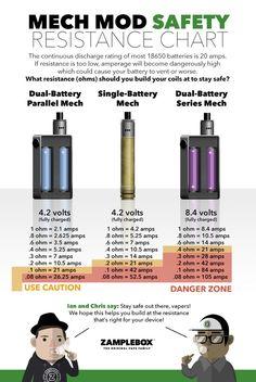 Mech Mod Safety Resistance Chart by ZampleBox #vapeinfographic #tritondistribut