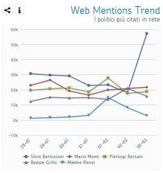 La proposta shock anima la rete: su PolisMeter ieri quasi 60mila citazioni su Berlusconi - Web Mentions Trend