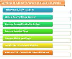 Easy Steps to Content Creation and Lead Generation. For Detail Read go to hubspot.com Call To Action, Lead Generation, Management, Content, Templates, Writing, Detail, Reading, Easy
