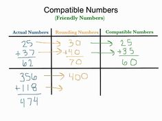 Practice: Using Compatible Numbers | Worksheets, Homework and Number
