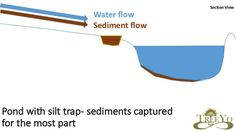Written byDoug Crouch Introduction This earthwork, while simple in its nature, is very worthwhile in several different contexts to achieve higher water quality and prevent sedimentation in other e…