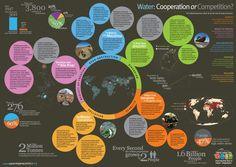 The reasons why water cooperation is needed.