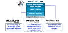 Vous le voulez comment votre Cloud ?  Le cloud c'est l'avenir. Mais cette  notion recouvre tellement de choses différentes qu'elle génère une confusion croissante entre les métiers qui le demandent et l'IT qui a sa propre vision de sujet.