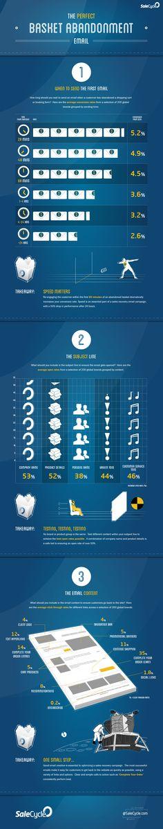 Cómo y cuándo enviar el email perfecto  #infographic #marketing via @alfredovela