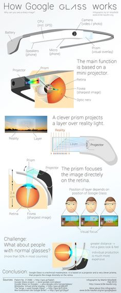 How Google Glass Works [Infographic] http://googleglass.quora.com/How-Google-Glass-Works-Infographic More: http://googleglass.quora.com #GoogleGlass