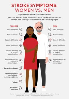 Men and women share a common set of symptoms for stroke, but women may have other unique warning signs. Health Facts, Health And Nutrition, Health And Wellness, Medical Facts, Medical Information, Nursing School Notes, Medical School, Nursing Tips, Icu Nursing