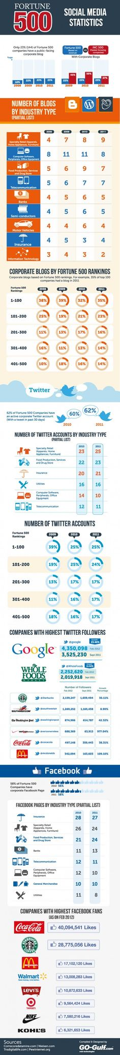 Find out which social media sites are popular with Fortune 500 companies. This Infographic was posted from Digital Buzz Blog.