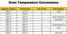 baking temperature conversion | Oven Temperature Conversion Chart
