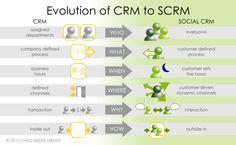 Der Wandel von CRM zu SocialCRM ist für viele Unternehmen ein fundamentaler Schritt (Bild: Chess Media Group)