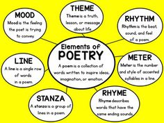 Structure and Elements of Poetry Unit Grades 3 - 5 Common - Liesel Palitzsch 5th Grade Poetry, 6th Grade Reading, 4th Grade Writing, Poetry Anchor Chart, Reading Anchor Charts, Teaching Poetry, Teaching Writing, Teaching Literature, Poetry Unit